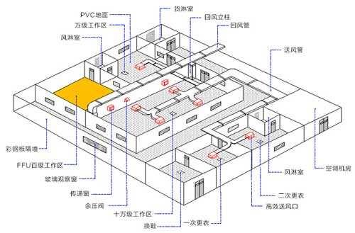 广东净化工程